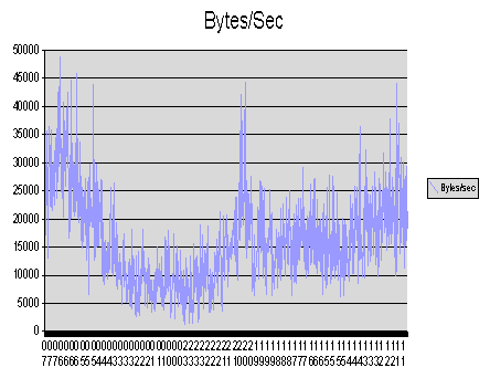 Bytes/Second Graph