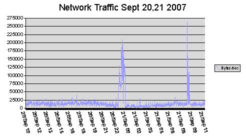 Network traffic September 21 2007
