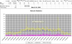 March 20 2008 Network Statistics